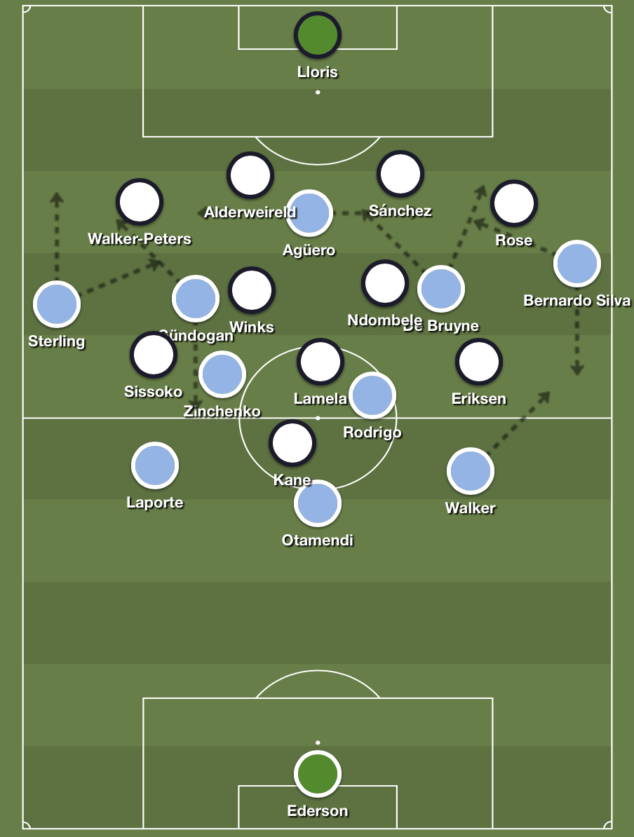 Later on in the game, City's shape in possession were more like a 3-2-4-1