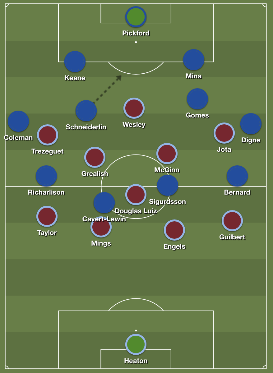 Everton struggled to build from back because of Aston Villa's positional superiority