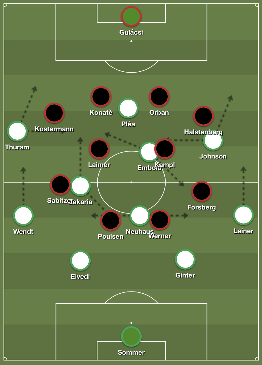 Gladbach's base structure in possession