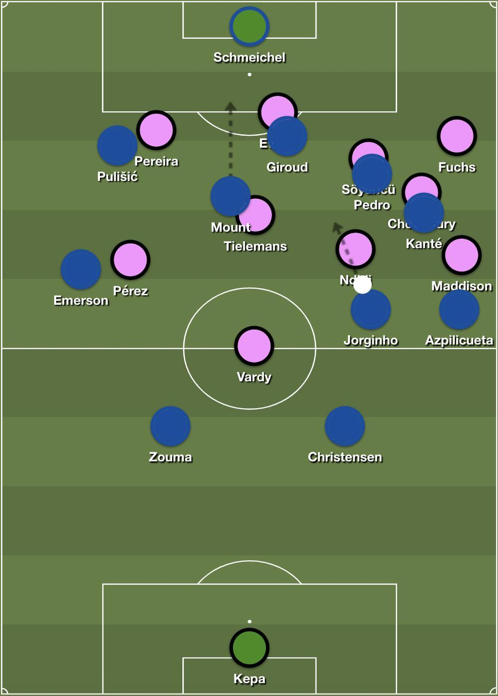 Chelsea's attacking situation for the second chance, drawing out pressure to exploit the underloaded central area