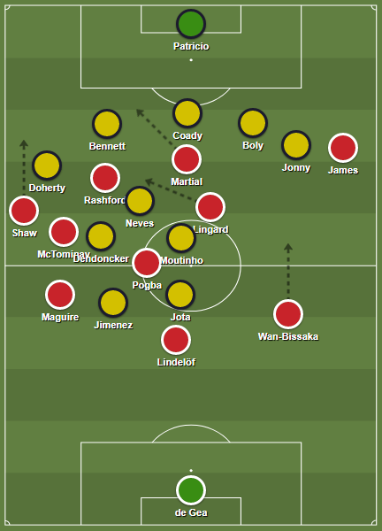 Manchester United's shape during a left-sided buildup play
