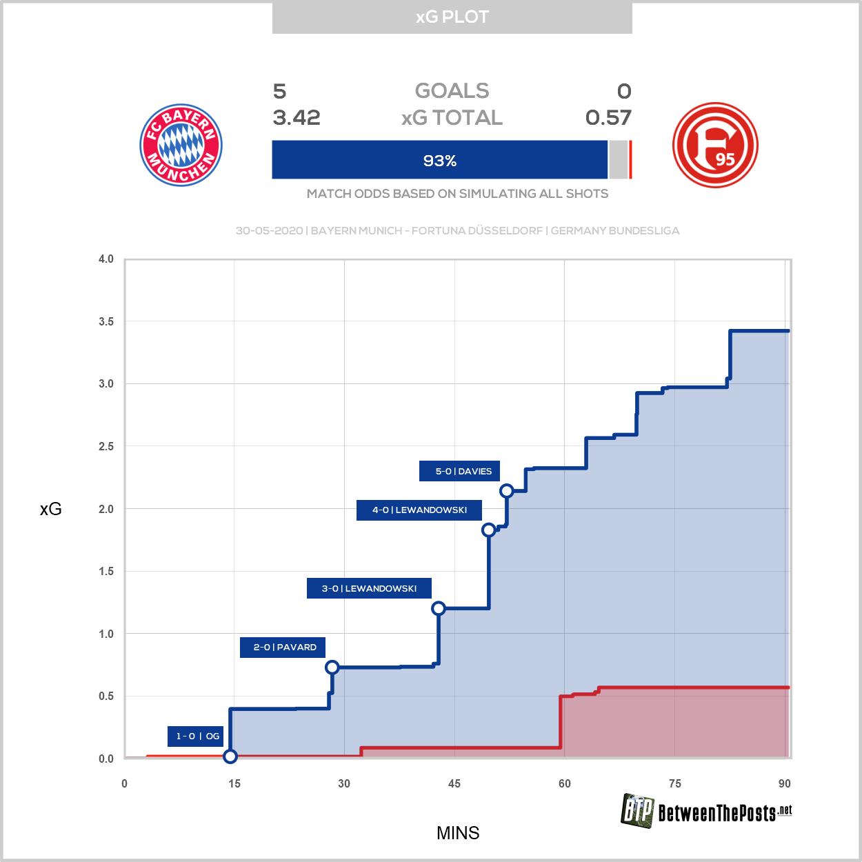 Bayern Munich U2013 Fortuna D U00fcsseldorf Brilliant Bayern