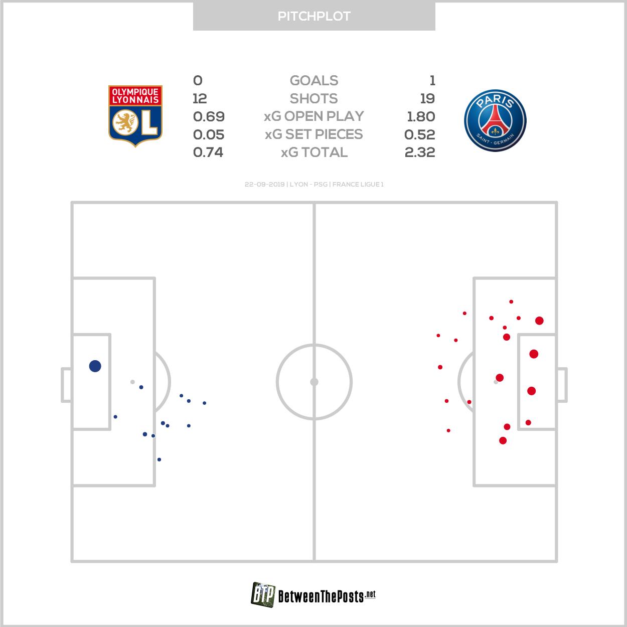 Expected goals pitch plot Olympique Lyonnais Paris Saint-Germain 0-1 Ligue 1