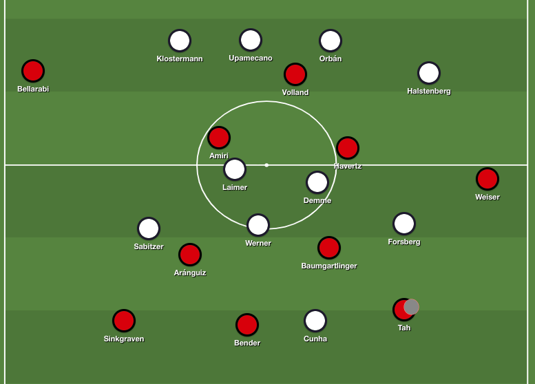 Leipzig's 4-2-3-1 formation against Leverkusen's asymmetric 3-2-4-1 shape.