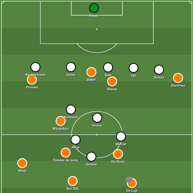 Seventh minute. Clear 3-5-2 formation for the Netherlands, as wing-backs push up. De Ligt in possession, plays the ball to Blind because there is no forward option.