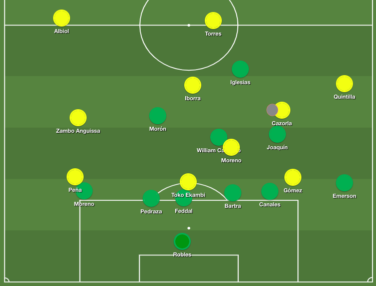 Tenth minute, as Cazorla puts Peña one-on-one with the keeper. Notice positions of 'right winger' Moreno and Cazorla.