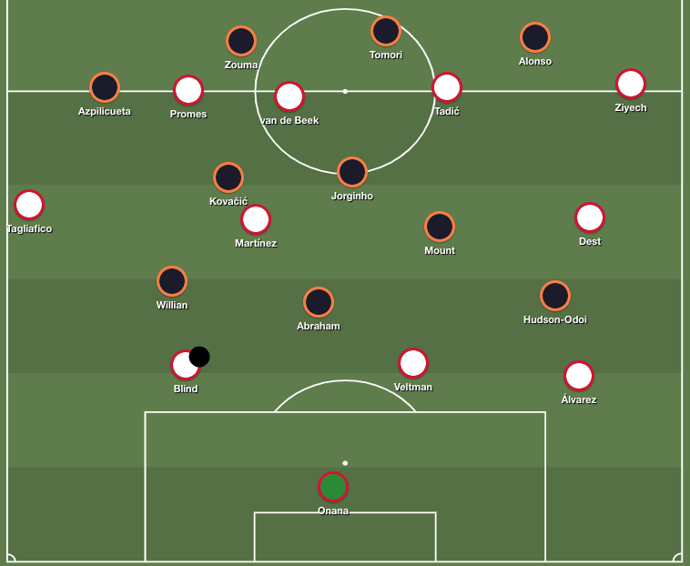 Chelsea's press, starting from a 4-3-3 shape against Ajax' flexible three-plus-one buildup.