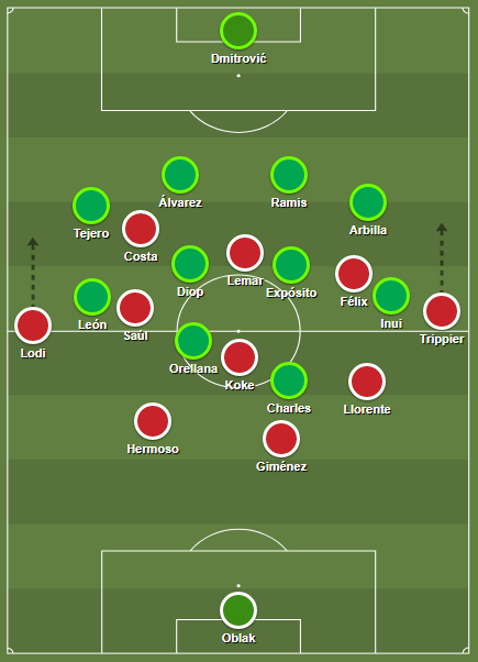The possession structure which emerged from the 4-3-1-2 formation that Atlético started the game with.