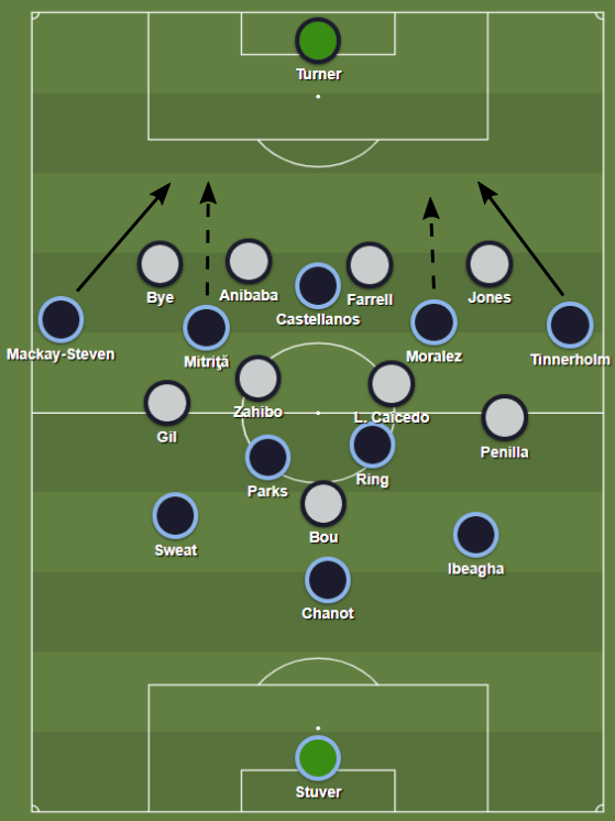 The 3-2-4-1 formation helped NYCFC to exploit New England's high backline.