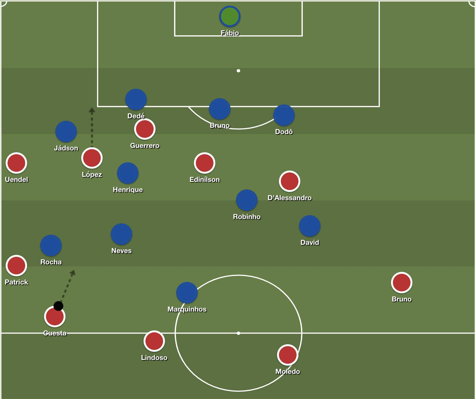 Internacional's stretched attacking setup, playing off of long balls down the left side.