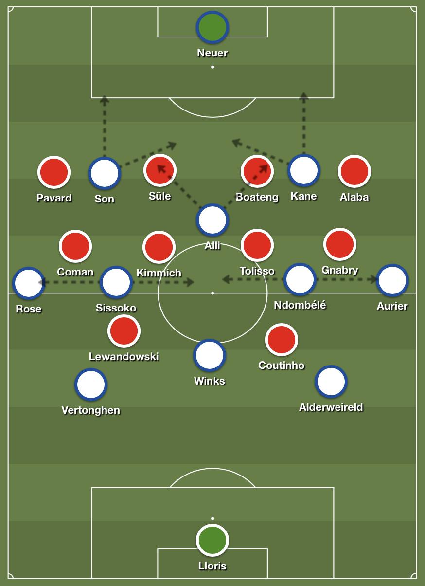 Tottenham's 4-4-2 diamond versus Bayern Munich's 4-4-2 defensive structure.