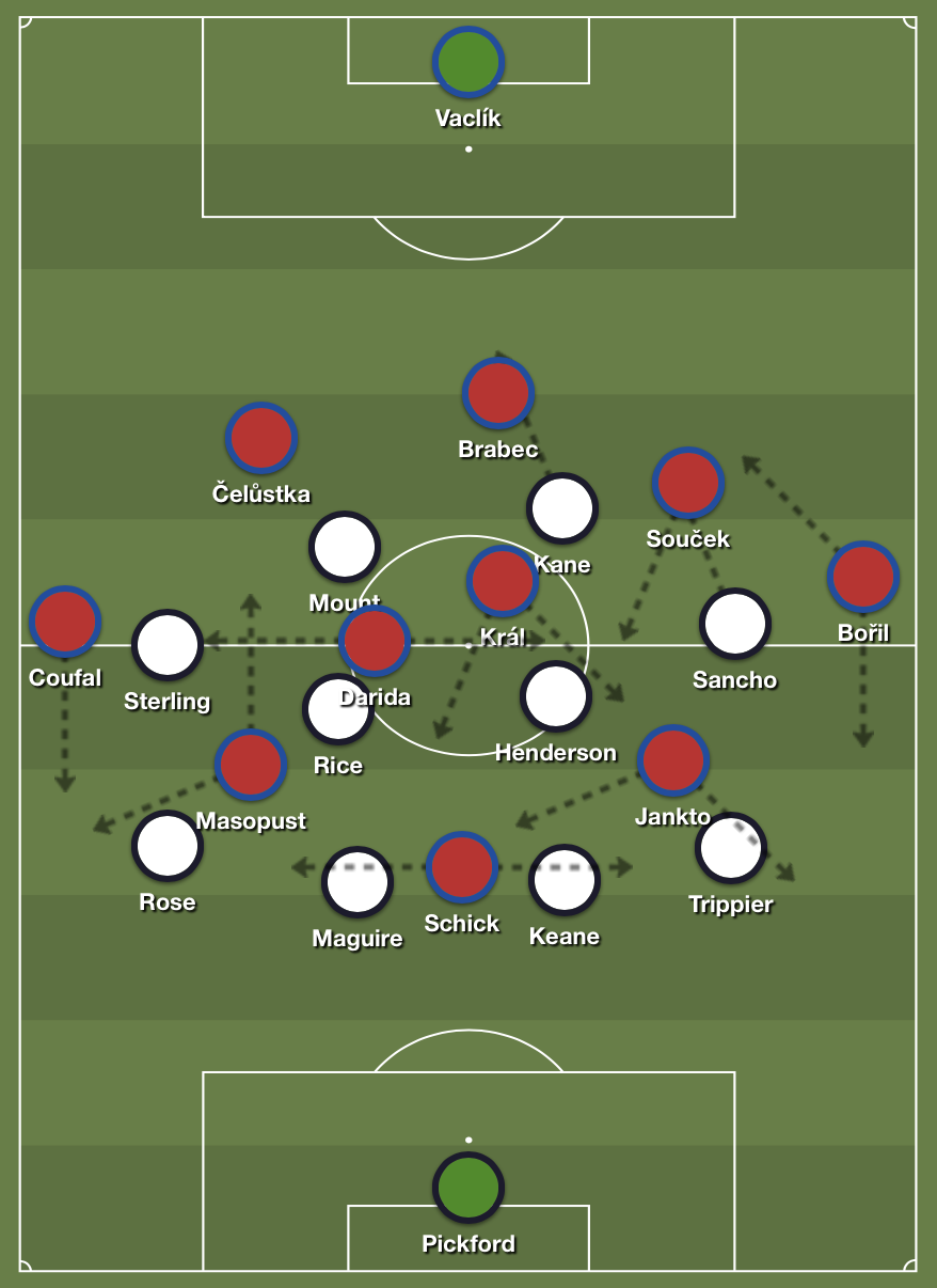 Czech Republic in possession.