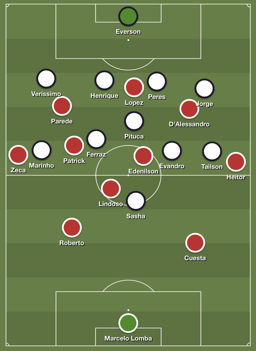 Internacional's shape while building up against Santos' 4-5-1.