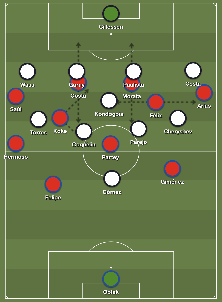 Atlético's asymmetric attacking shape with Koke and Félix occupying the halfspaces.