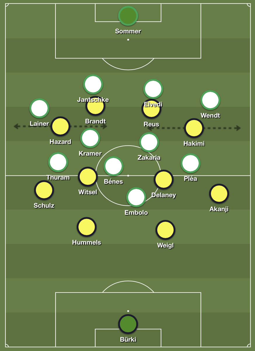 Dortmund's 4-4-2 shape makes it hard for them to progress the ball.