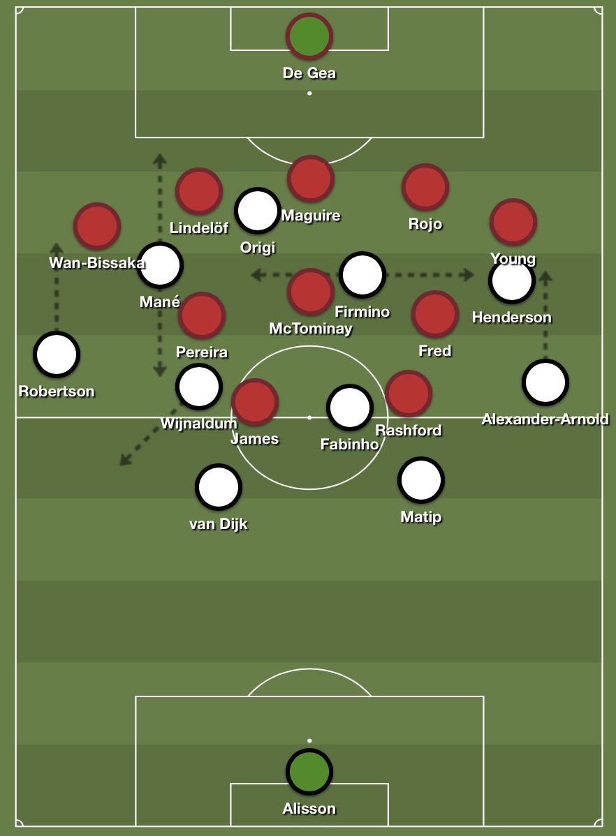 The formations going into the second half, with United defending deeper.