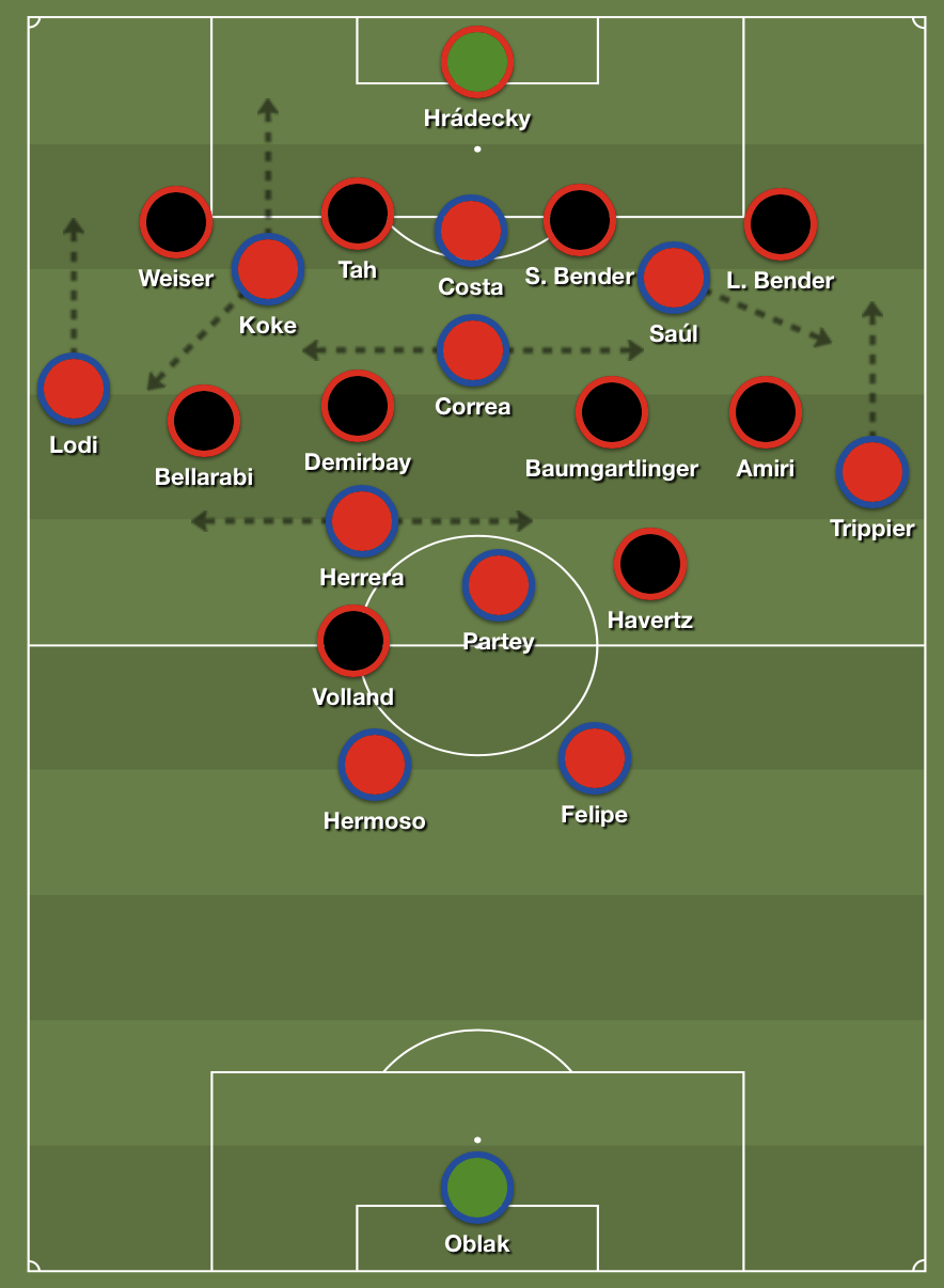 Atlético's disjointed buildup.