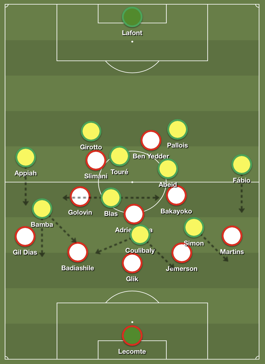 Monaco's 3-5-2 system at times proved relatively effective in manipulating Nantes' defense and creating forward passing routes to the strikers and attacking midfielders. They earned themselves a first half goal, which would end up being the winner. This was not for lack of effort from Nantes, who increasingly imposed themselves on the game with some dangerous wing-play but were ultimately unable to find the finishing touch. Tactical analysis and match report by Josh Manley. With ten games gone in this Ligue 1 season, one of the main surprises to be found when looking at the standings is Nantes' position. They currently occupy second place, trailing PSG by five points. Most would find this quite unexpected from a team that finished mid table last season. Nantes have achieved this position primarily by grinding out 1-0 wins – five out of their six wins this season have ended in that scoreline. They came into this game with the third best defensive record in Ligue 1 with six goals conceded, albeit on the back of some defensive overperformance with 9.0 expected goals EXPLAINER conceded. Their attacking record meanwhile is fairly average, as they are yet to break double figures for goals scored. Coach Christian Gourcuff's side lined up in a 4-4-1-1 system. On the left side of midfield was Levante loanee Moses Simon, while Kader Bamba lined up on the right. Leading the line as striker was Kalifa Coulibaly, Nantes' top scorer so far in the season. Behind him at number ten was Ludovic Blas. As established, Nantes' season so far has been characterised by low scoring at both ends of the pitch. The same cannot be said for Monaco, who have the second highest goals scored total in Ligue 1, at the same time as having conceded more than any other team. Leonardo Jardim's side found themselves in the bottom half of the table coming into this game, mostly due to their early season results, as their first six Ligue 1 games of the season consisted of three draws and three defeats. Recently, things have improved somewhat, with three wins in their last four games prior to this one. Against Nantes Jardim's side opted for a 3-5-2 shape. Cesc Fàbregas started on the bench, as Adrien Silva took up the deep midfield role, flanked by Tiémoué Bakayoko and Aleksandr Golovin as number eights. Up front, Islam Slimani partnered Wissam Ben Yedder, who had seven goals in his last five appearances coming into this match. http://sharemytactics.com/136173/ Monaco's possession phase. Monaco find advantages with 3-5-2 formation From the early proceedings, Monaco were able to put together some promising passages of play in their 3-5-2 possession structure. The role of the advanced number eights Bakayoko and Golovin helped to open up forward passing routes for Monaco. Golovin in particular looked to link up with the strikers in combination play wherever possible. Nantes started out with a fairly standard zonal 4-4-2 block, trying to remain compact and restrict forward passing options for Monaco. The two strikers tried to keep relatively tight distances to Adrien Silva the deepest midfielder for Monaco. Aside from making it harder for Silva to get involved in the buildup, it also meant that Jemerson and Benoît Badiashile as wide center-backs for Monaco got slightly more space and time as the strikers were less willing to leave Silva unattended. The wide midfielders for Nantes also preferred to stay close to their nearest central midfielder rather than stepping out early to pressure Jemerson and Badiashile. Monaco's number eights Bakayoko and Golovin would first of all position themselves relatively high. They would look to position themselves between the lines, usually in the halfspaces. EXPLAINER More specifically though, they were looking to position themselves in the gaps between Nantes' central and wide midfielders on each side. Through this positioning, they could help open passing lanes directly into the feet of the strikers, as the Nantes central midfielders would shift across to close the gaps between themselves and the wide midfielders, leaving central areas more open. These passes were most often received by Slimani, who offered himself very well with his back to goal in this game, bringing others into play with lay-offs. Ben Yedder meanwhile was more likely to be making runs in behind, which made for a relatively complementary partnership with Slimani. Slimani would also drift out to the left wing on occasion, clearing space for Golovin to push further forward through the left halfspace. Indeed it was Slimani who provided the lay-off to Golovin on the left side in the lead up to Monaco's goal. The Russian midfielder then proceeded to thread the ball through to Ben Yedder on the shoulder of the last defender, who shot past Alban Lafont to make it 1-0. Nantes wing attacks show danger Nantes' main area of attack was in wide areas, where they had some decent combination play between winger and fullback at times, as they looked to supply crosses for Kalifa Coulibaly, who provides substantial aerial presence in the box. http://sharemytactics.com/136174/ Nantes' possession phase. Nantes played a relatively basic 4-2-3-1 structure in attack. The number ten, Blas, was quite mobile and would roam very large distances across the pitch to try and pick up good positions. Bamba usually stuck more consistently to the right wing, while Simon would come inside slightly off the left. Simon himself was very much a lively feature of the attack. He always looked dangerous dribbling against the likes of Gelson Martins and Jemerson on Monaco's right, and very much seemed to have the better of his direct opponents. He also came very close to scoring for Nantes in the first half, as his header from close range blazed just over the bar. Left back Samuel Moutoussamy came on as a substitute for Fábio during the first half and would also go on to combine well with Simon on a couple of occasions, but nevertheless Nantes went in at the break 0-1 down. Nantes dominate second half but Monaco retain lead Nantes had grown into the game during the first half and in the second half they were on top for much of the time. Monaco were meanwhile sat back in their 5-3-2 block looking to secure their result. Blas, who had previously been the number ten for Nantes seemed to be playing more from the right side of midfield as the second half progressed, with Bamba moving more central. Blas still retained his license to roam though, and often found himself drifting into central areas or even over to the left, which naturally led Nantes' attacks down the left side more often. Nantes put the pressure on, and ended up outshooting Monaco by nine shots to three in the second half. They were not really creating clear cut chances though. Their attack did not lack for endeavour, but in reality they missed some craft and creativity in the final third. Monaco were on the back foot but not truly on the ropes. Their five man defense gave them good presence when defending the box, and defending deeper probably even suited them as it gave Nantes' quick forwards less room to exploit in behind. Monaco ended up seeing the game out to win 1-0. Takeaways Nantes showed their limitations when it came to chasing the game. Their system is not one designed to be chasing games, and relies more on being able to keep games tight, as demonstrated by their record so far this season. Nevertheless, the performance overall was not a bad one, and if not for a clinical Ben Yedder finish or Simon's miss in the first half, Nantes could have walked away from this with a point. A clean sheet will be a relief for Monaco considering their defensive record – it's only the second one they have kept all season. Their attack had some nice moments of combination play, as the 3-5-2 shape happened to be a good fit against the 4-4-2 defensive scheme of Nantes.