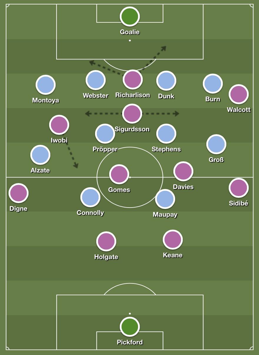 Sigurdsson's effect on the Everton buildup.
