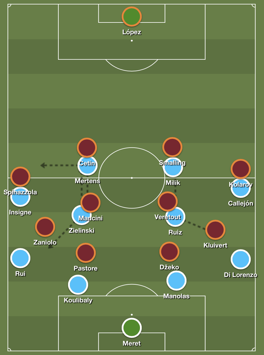 AS Roma's attempt to control the center of the pitch.