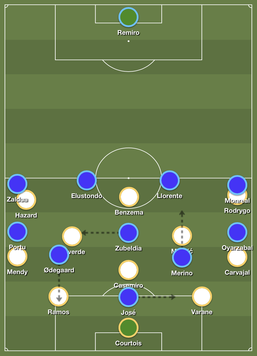 Real Sociedad's 4-4-2 high press versus Real Madrid's buildup.