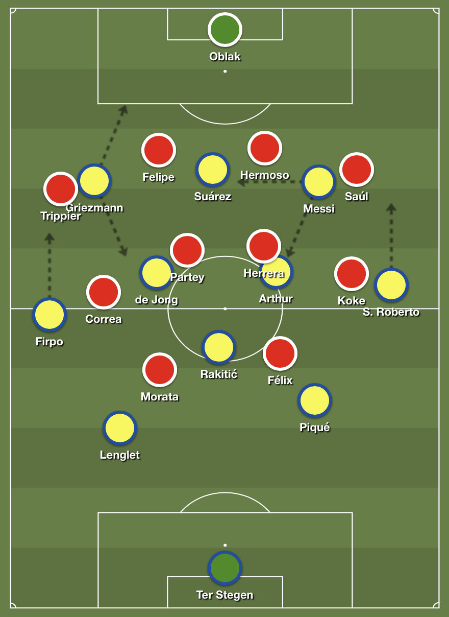 Barcelona's 4-3-3 shape in possession against Atlético's 4-4-2 medium block.