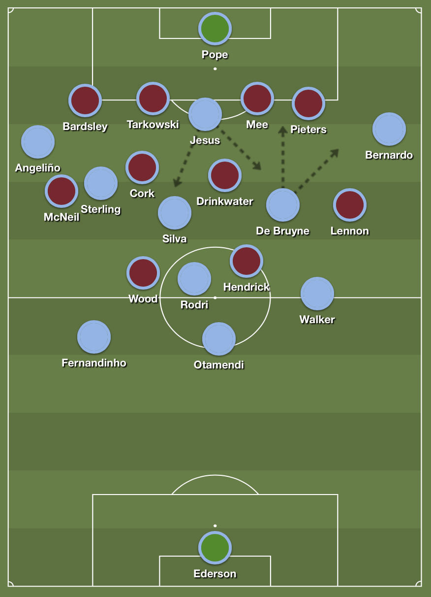 City's shape on the ball against Burnley's 4-4-2 low block.