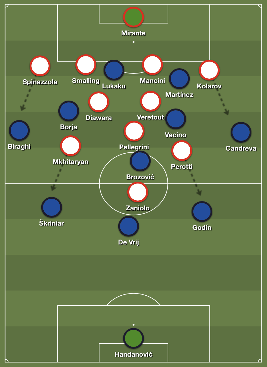 Roma's 4-5-1 defensive shape against Inter's 3-5-2 offensive structure.