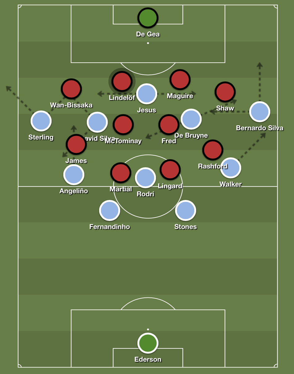 City's adjusted shape with inverted fullbacks.