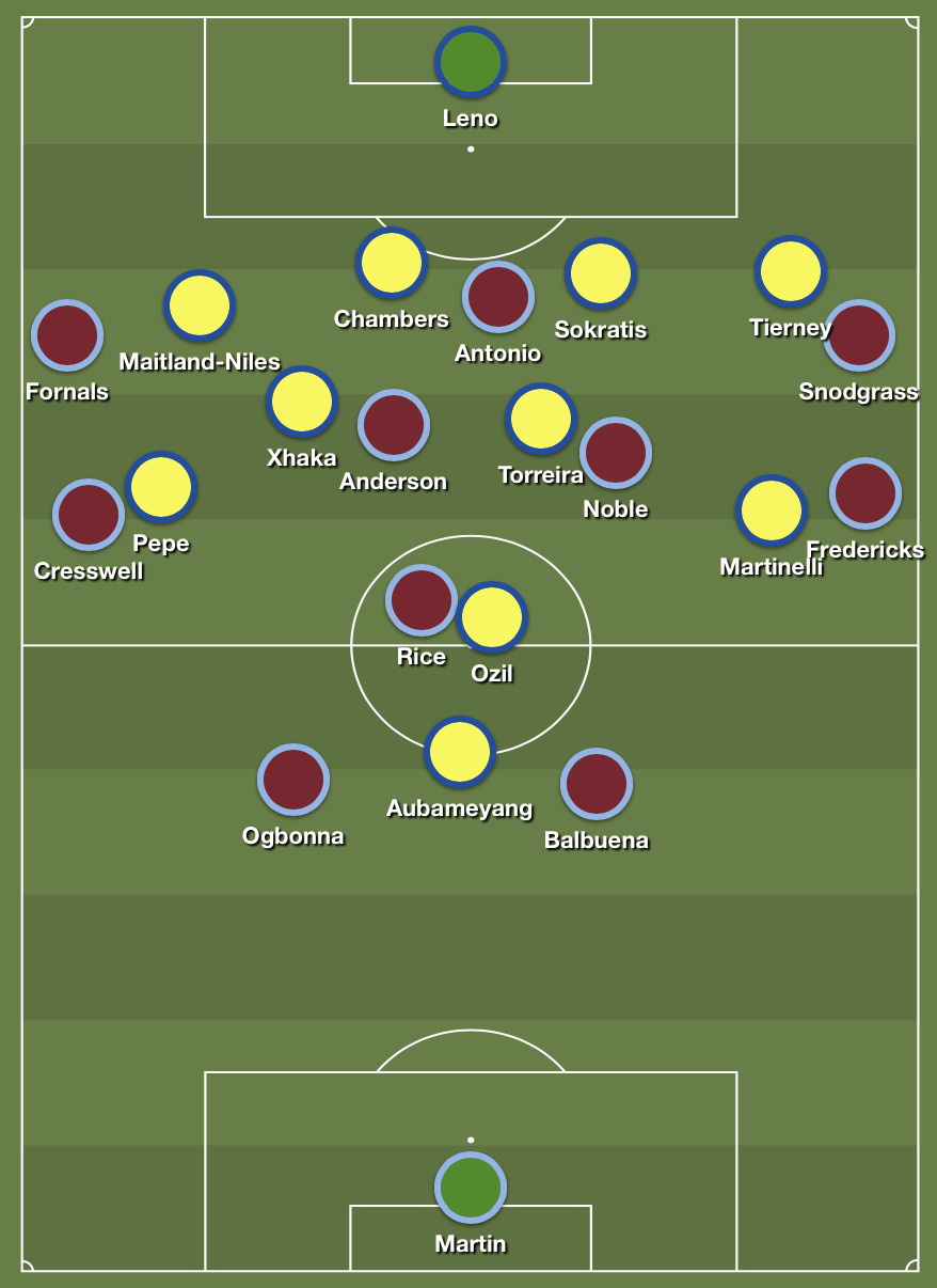 The positioning when West Ham were attacking.