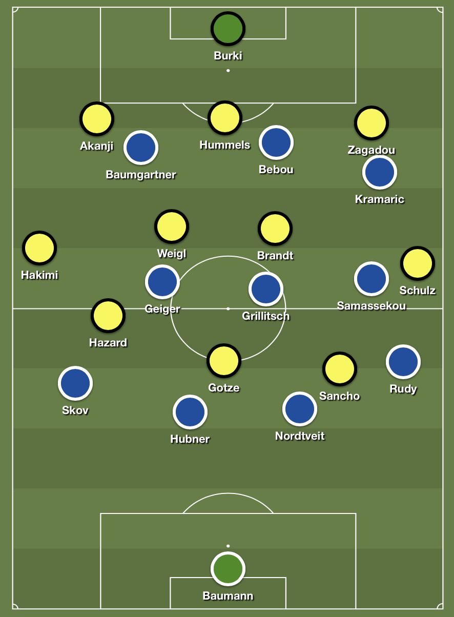 A common scenario when Dortmund were building up with a wingback in space and gaps in the attacking trio.