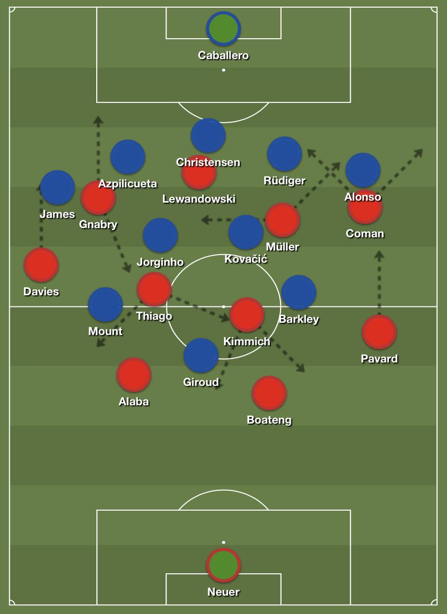Bayern in possession.