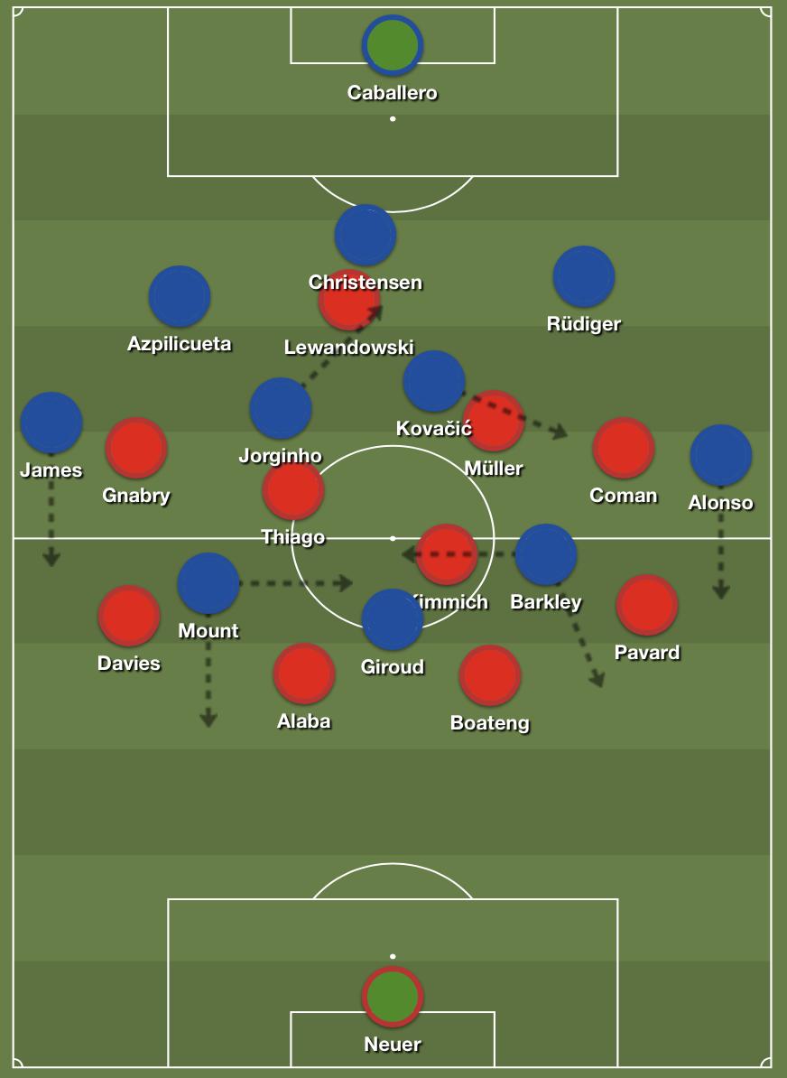 Chelsea in possession.