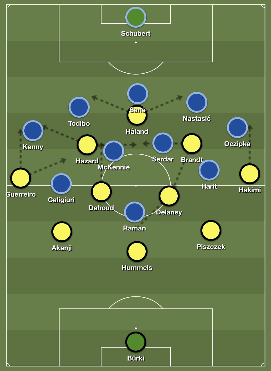 Dortmund in possession.