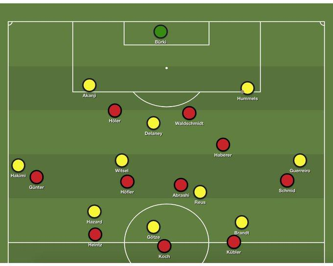 Freiburg moving into opposition half, pinning Dortmund to the flanks.