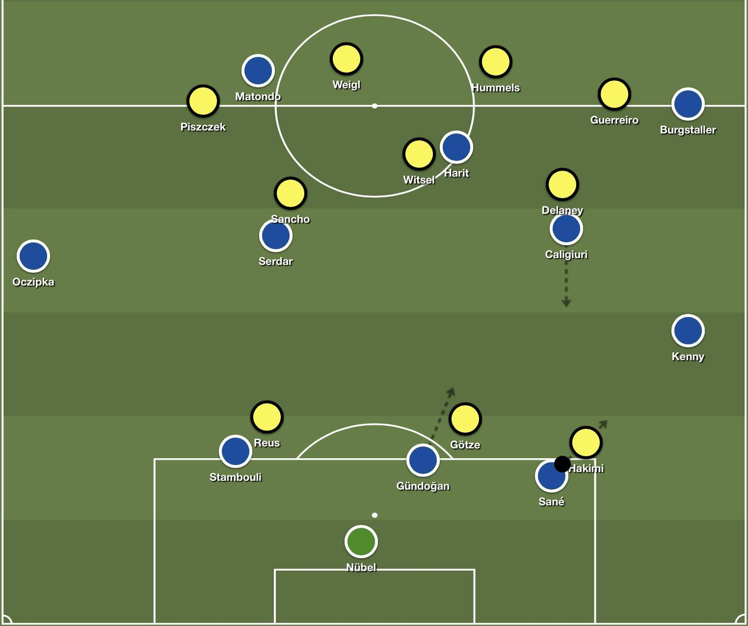 Schalke's buildup shape – beating the 3-3 Dortmund press.