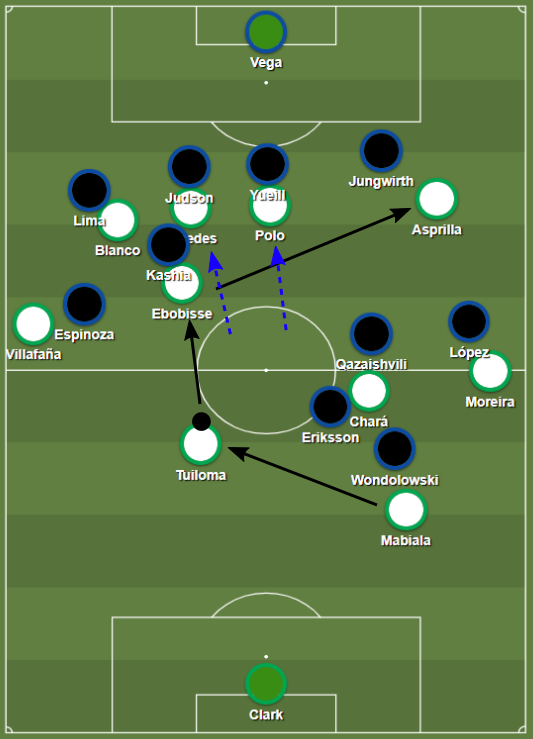 Portland exploited San Jose's defensive structure with opposite movements from the central midfielders and Ebobisse.