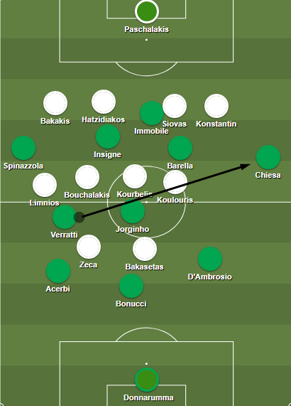 Italy's 3-5-2 shape against Greece's 4-4-2 block.