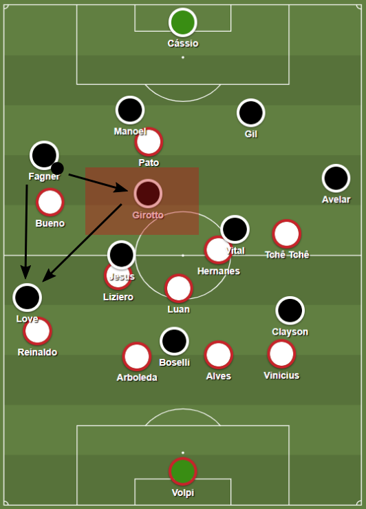 Corinthians buildup was very wing-focused. They could not profit from São Paulos' weakness as well. That led to a lot of turnovers after passes to the winger.