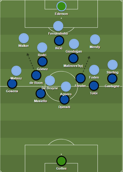 City's initial 3-2 buildup shape against Atalanta's man-marking system.