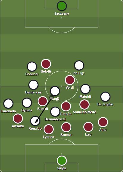 Juventus tried attacking the space behind Ansaldi through long balls.