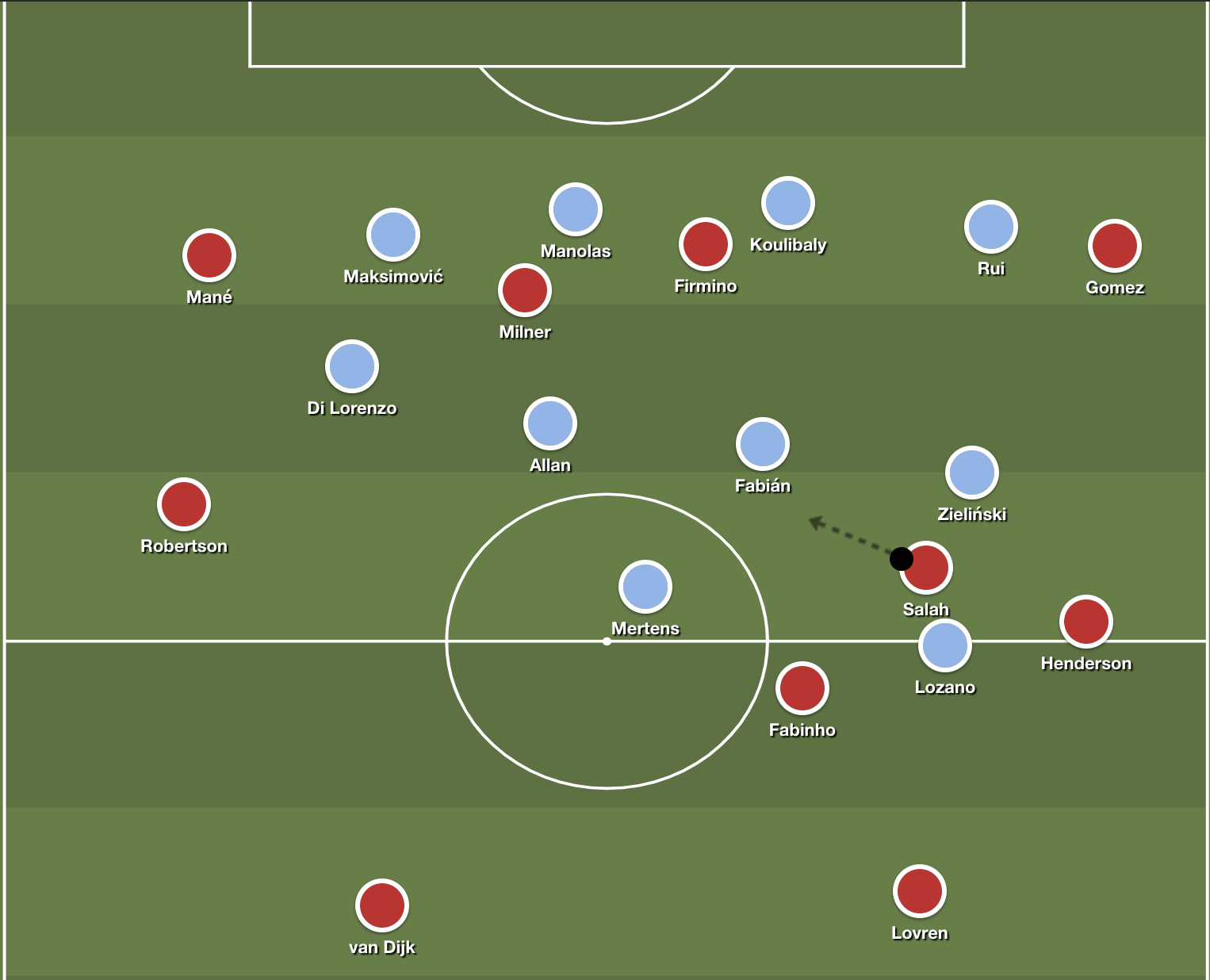 Example of Napoli's midfield staggering to help defend against transitions across from Liverpool.