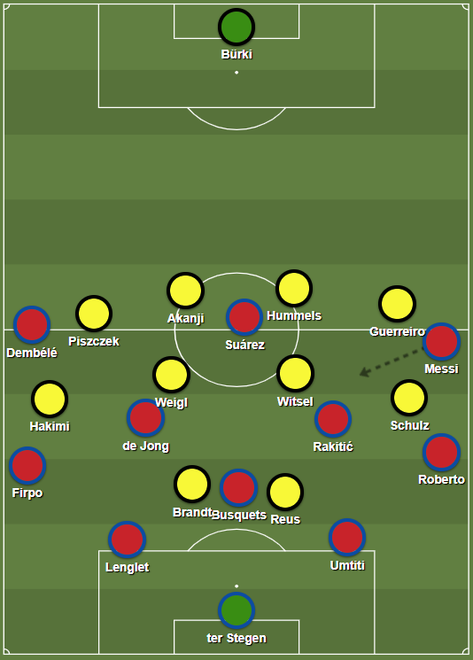 Dortmund used a high block to prevent Barça's buildup, but did not pay attention to the spaces between Weigl and Witsel.