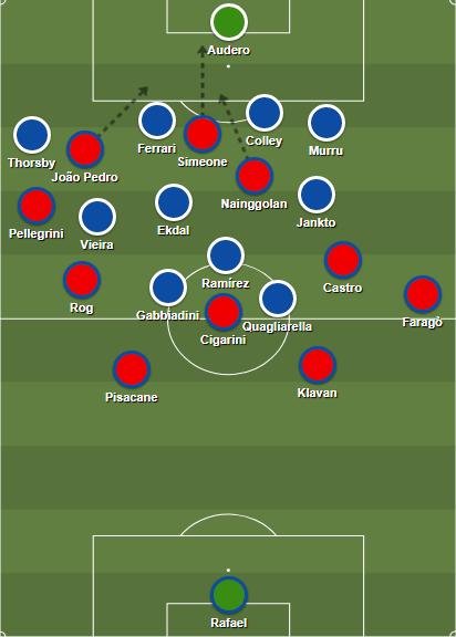 Cagliari's offensive system against Sampdoria's 4-3-1-2 defensive shape.