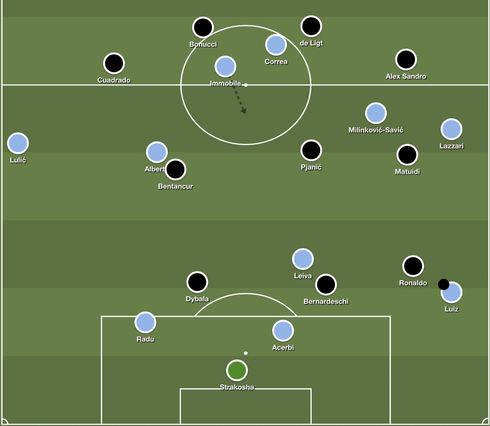 Lazio's overly-stretched buildup shape being contained by Juve's 4-3-3 press.