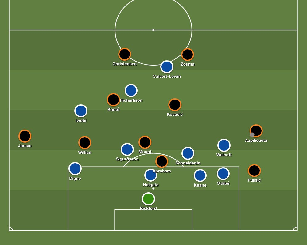 Everton's low block keeps Chelsea's shot quality low, due to the numbers inside the penalty area.