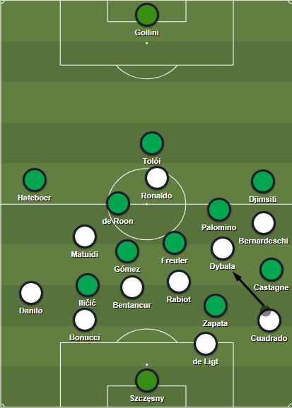Atalanta's man-marking against Juve's buildup play.