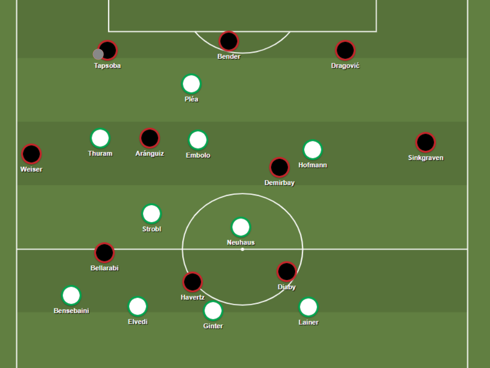 Leverkusen's 3-4-3 buildup shape bypasses Gladbach's compact 4-2-3-1 formation.