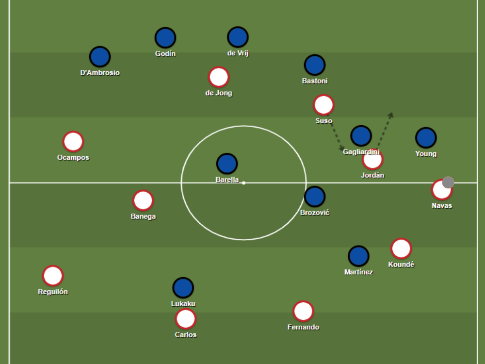 Sevilla evade Inter's pressing scheme, with fast interchanges and diagonal passes into space.