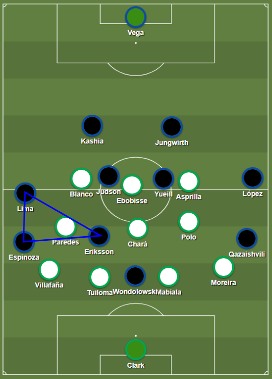 San Jose used the open wings to progress with the ball. Eriksson supported on the wingers and fullbacks to create triangles.
